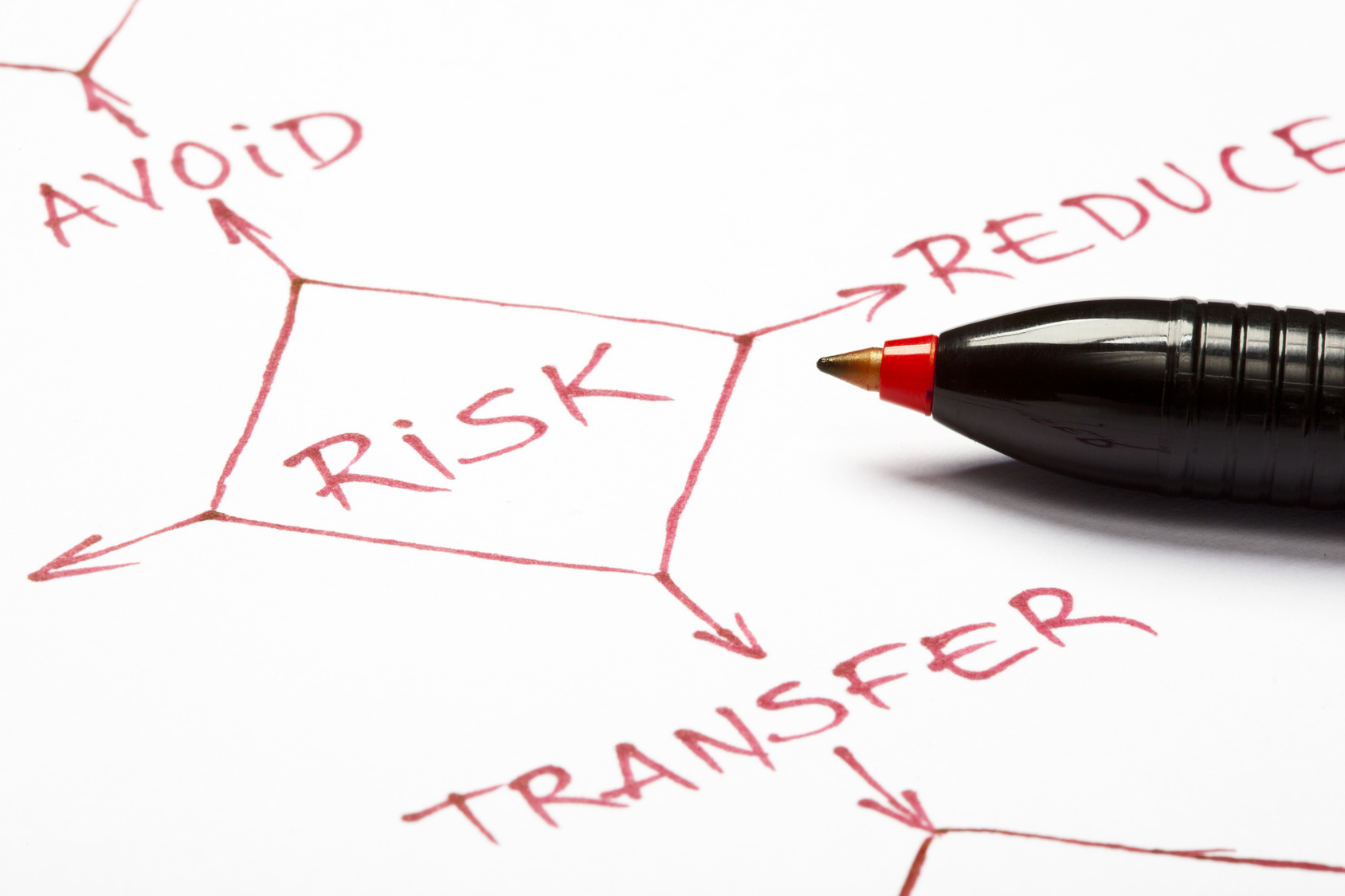 A close up of a risk management flow chart written with red pen on paper.